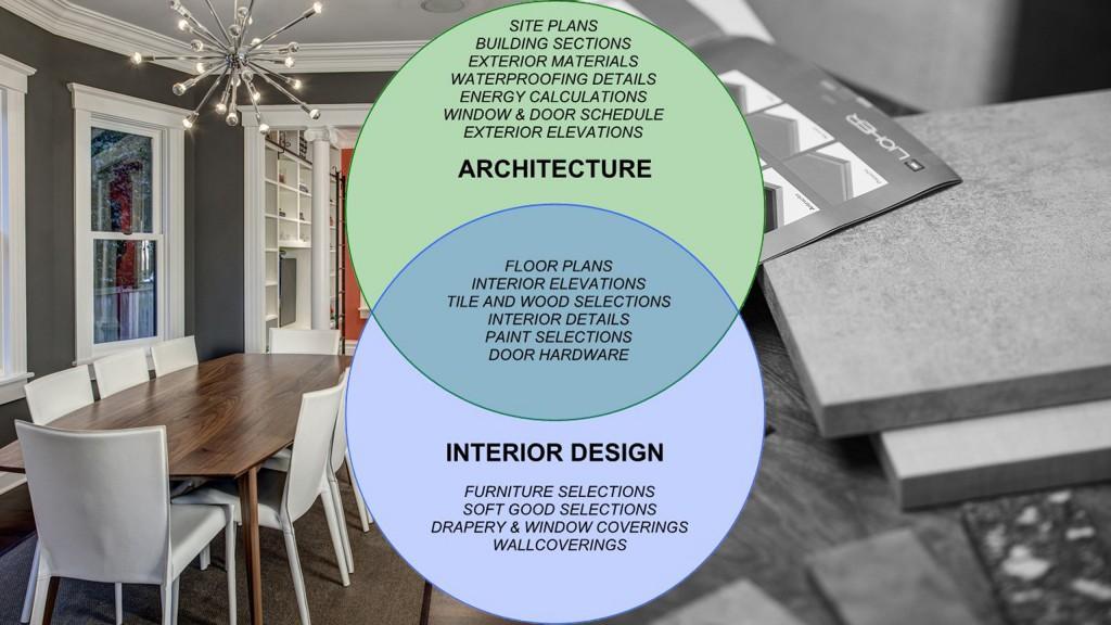Architecture vs interior design board vellum - Interior designer vs decorator ...