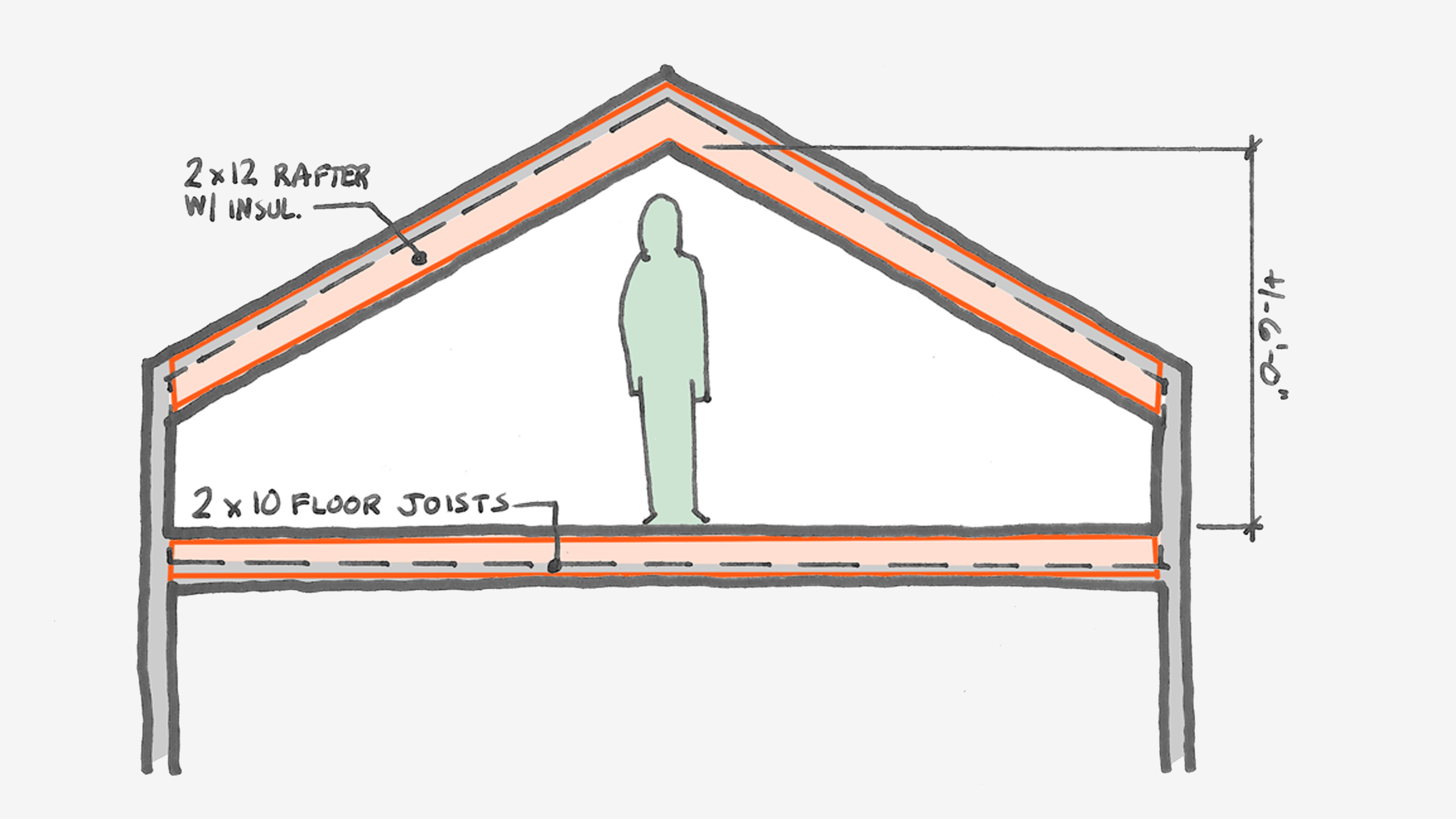 Can You Convert Your Attic To Living Space Board Vellum