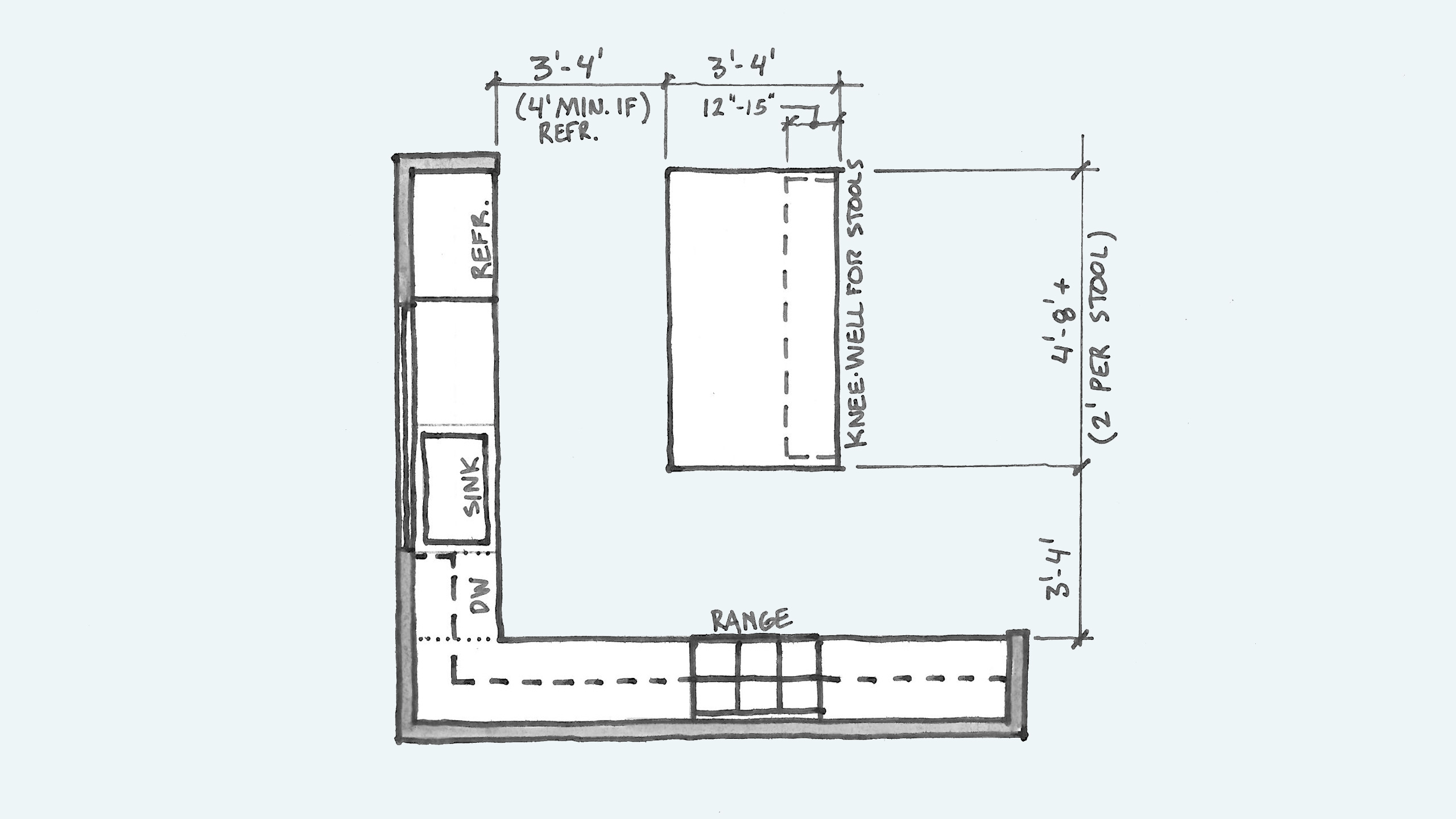 Do I Have Space For A Kitchen Island And Other Kitchen Island Questions Board Vellum